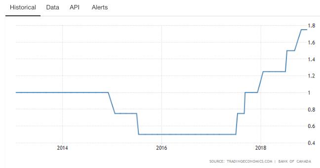 添拿大央走在不到一年半的时间里已一直五次添休(图片来源:tradingeconomics)