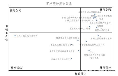 图6. 影响消耗者感知评价的各因素分析