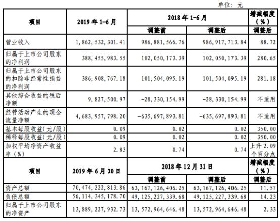 青岛啤酒控本增效半年净利16亿 上市26年分红68亿