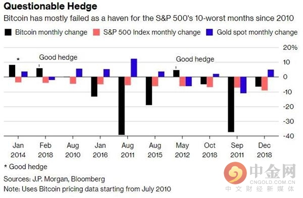 又是个幌子?研讨显现比特币基础没法对冲美股下跌