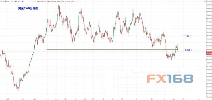 特朗普点燃金价跌势 Dailyfx最新黄金短线操作建议金价