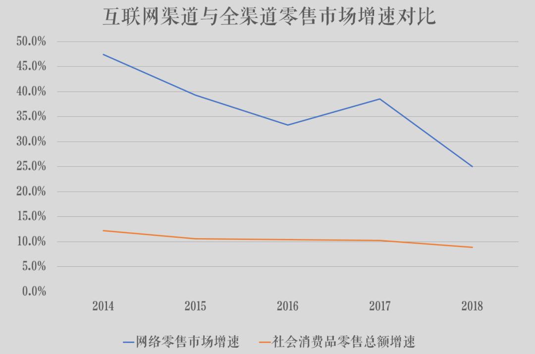 数据来源:国家统计局、中国电子商务研究中心