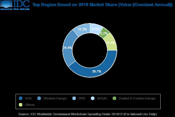 IDC:2023年中国区块链支出规模将达20亿美元