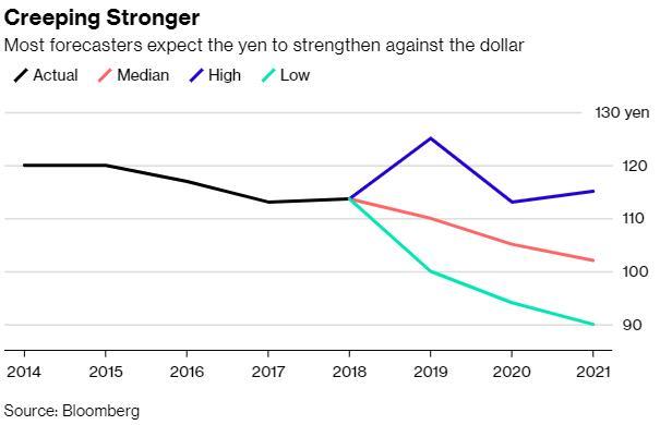 华尔街投行已达成一项共识?日元汇率未来两年料走强-OGFX