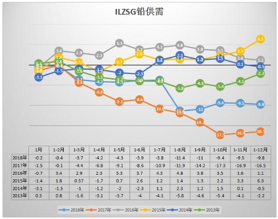 ILZSG:供不应求状态延续 2018年铅市仍然短