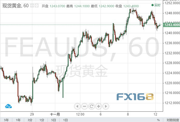 大事频发! 美元反攻黄金退守 昨晚全球都发生了什么?