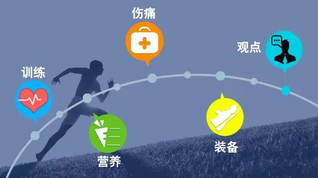 跑者如何更快适应夏季跑步 四个方法让你轻松应对