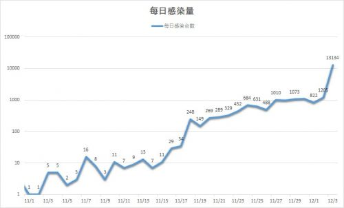 日均感染量图,最高13134台(从火绒病毒服务器获取的数据)