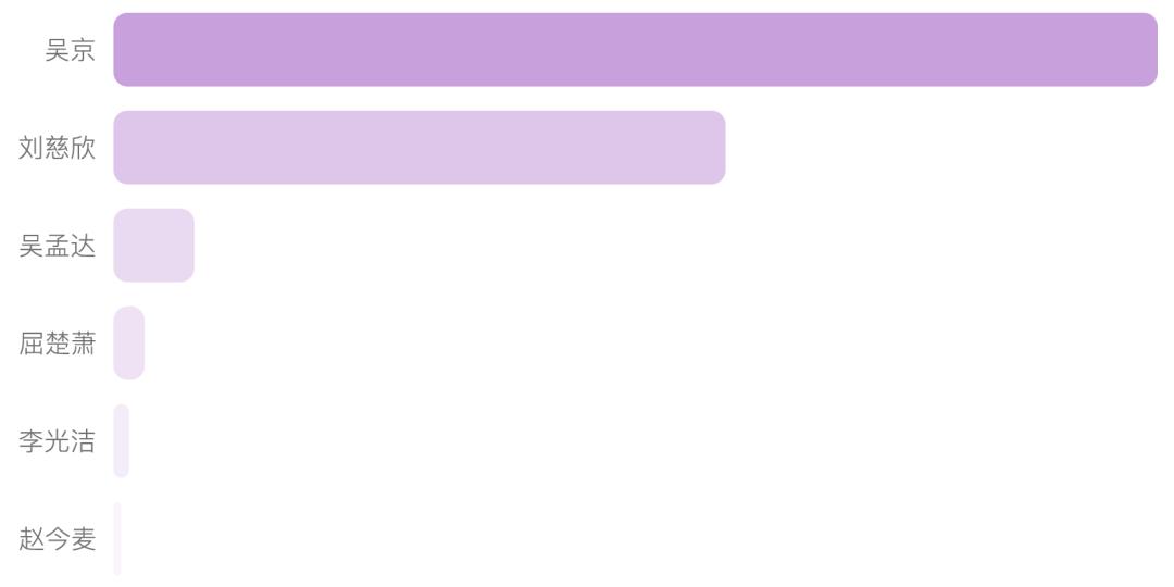 图11:《流浪地球》观众评论中主要演职人员和相关人员的提及率比较。