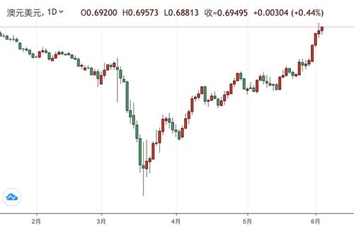 花旗:澳元/美元近期或下修 但总体保持看涨-外汇交易北京时间