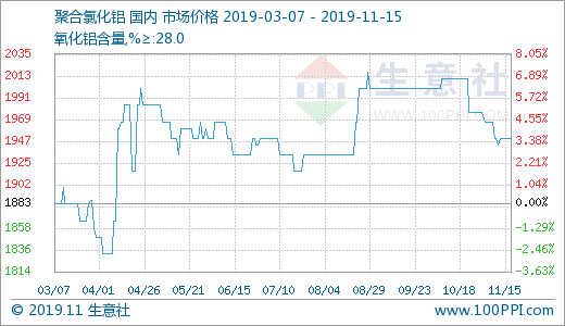 生意社:11月上半月聚合氯化鋁價格小幅下行 后市持穩為主