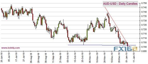 美国政府停摆有望结束?欧元美元指数和澳元分析