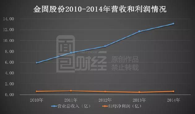 金固股份33亿定增迷局:项目不靠谱 机构集体踩雷