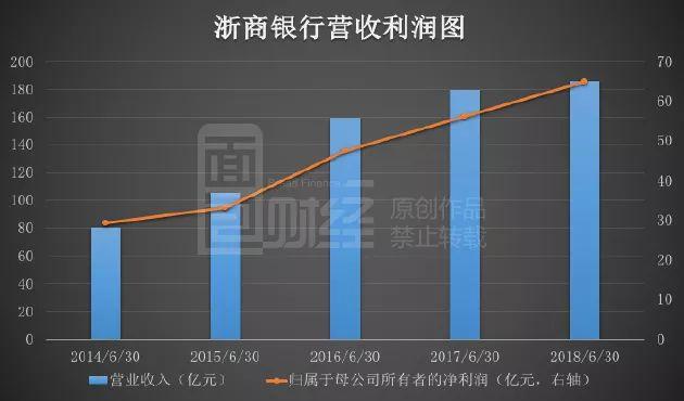 浙商银行高速扩张进行时 核心资本充足率承受压力