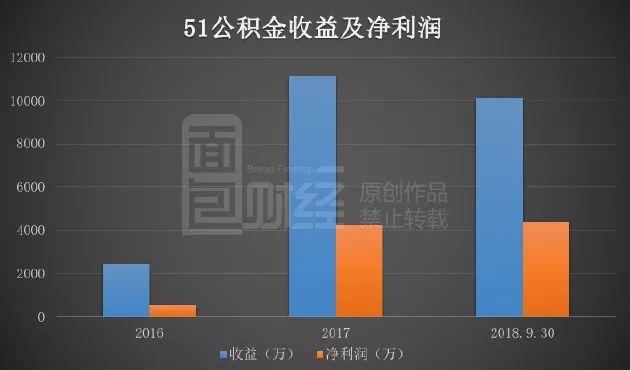 个人公积金信息成生财利器:51公积金赴港IPO年入过亿