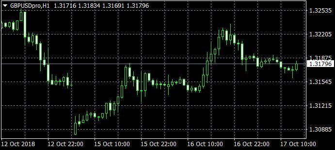 风险偏好回温拖累日元下滑 英镑看空情绪依然高涨