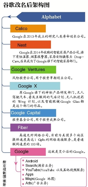 """改名Alphabet """"贪玩""""的谷歌长大了?"""