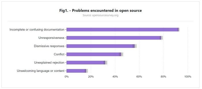 码农不重视文档:开源项目深受其苦的照片 - 2