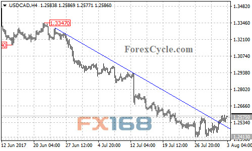 Forex ggts