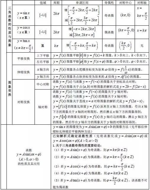 高中數學知識點大全