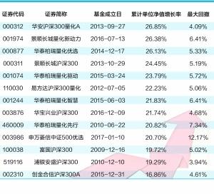 指数型基金收益率_量化基金前8月平均赚4.28% 指数产品表现出色(附基)|基金|收益率 ...