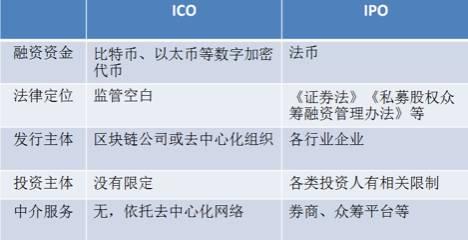 参考资料:《数字加密代币ICO及其监管研究》by央行数字货币研究所所长姚前