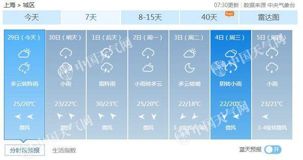 上海天预报�z*_今天上海现近期最美蓝天国庆假期多阴雨|上海|最高温|天
