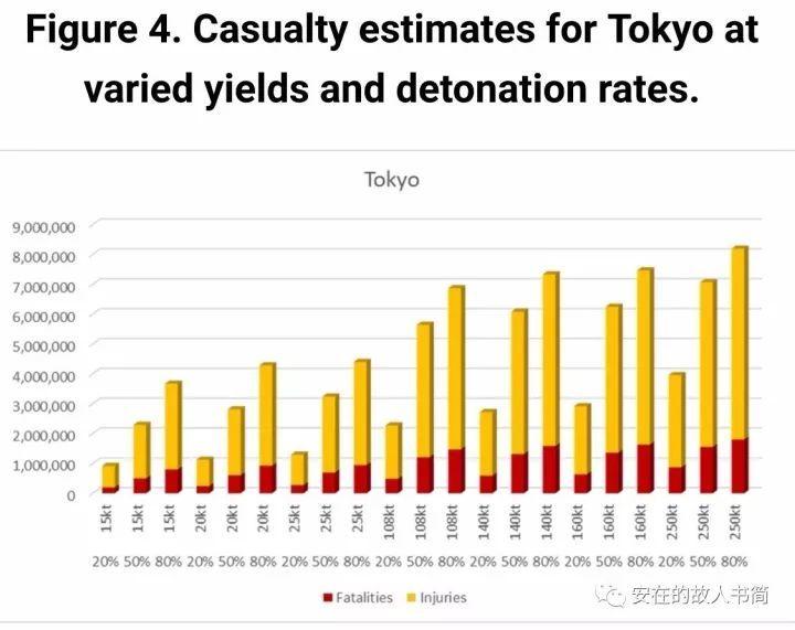 图5:不同的核爆炸当量和核武器爆炸概率下的首尔和东京伤亡估算总计