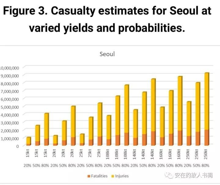 图4:不同的核爆炸当量和核武器爆炸概率下的东京伤亡估算
