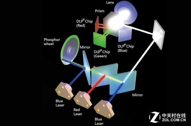 双色激光系统结构图