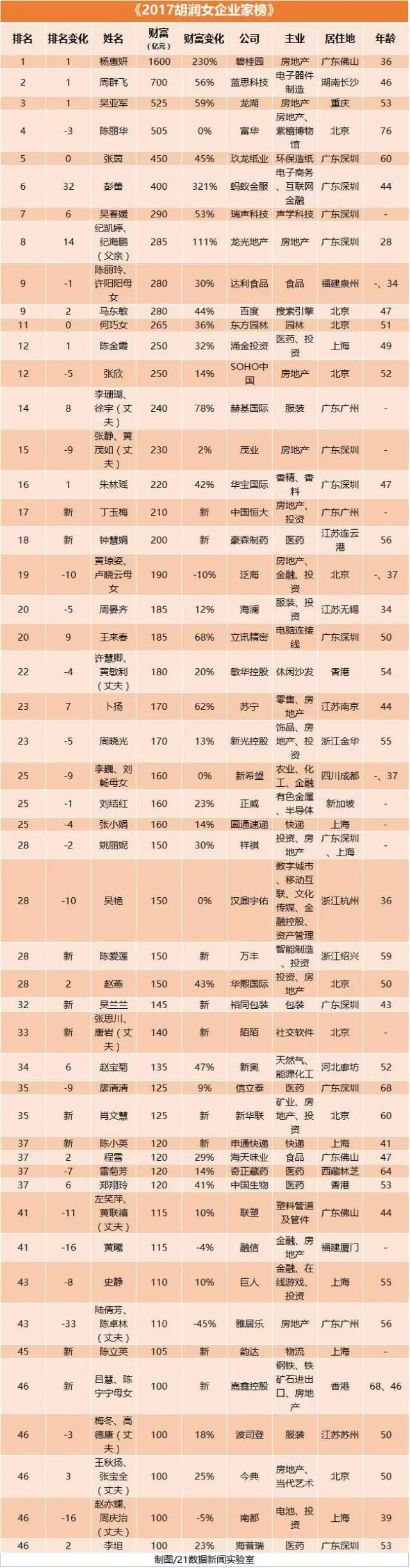 注:-对比去年排名不变 ↑对比去年排名上升 ↓对比去年排名下降 *对比去年新进入前十名