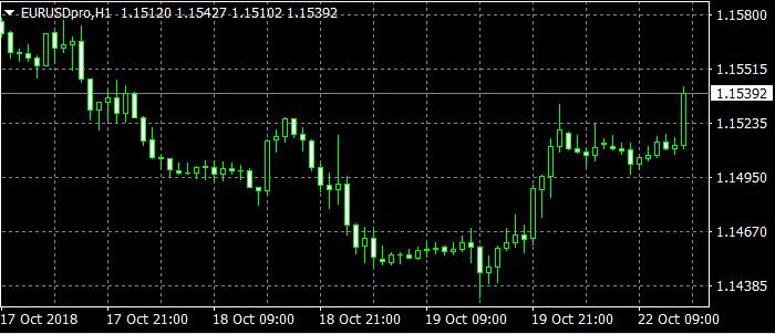 多数货币在窄幅区间交投 关注英退欧和意大利预算案