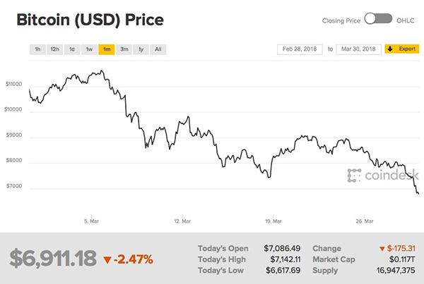 比特币本月价格波动。