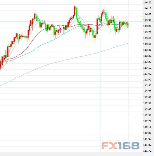 11月14日交易推荐之趋势追踪:美元/日元