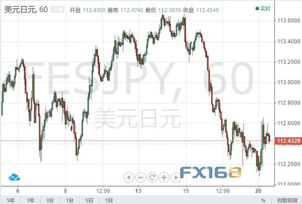 日本央行按兵不动 美元/日元无动于衷,外汇交易高手