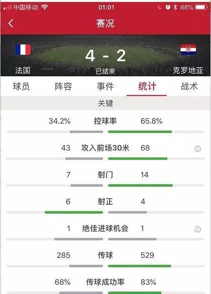 世界杯法國隊奪冠華帝啟動退全款 被稱教科書級營銷