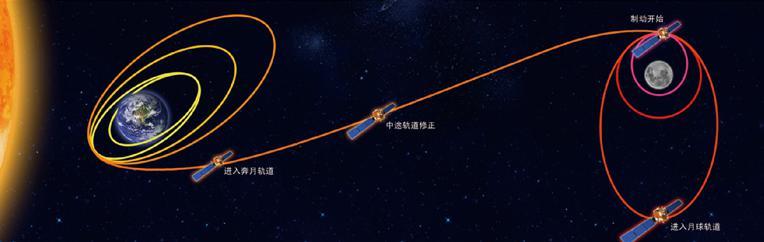 嫦娥一号轨道图。来源/国家航天局