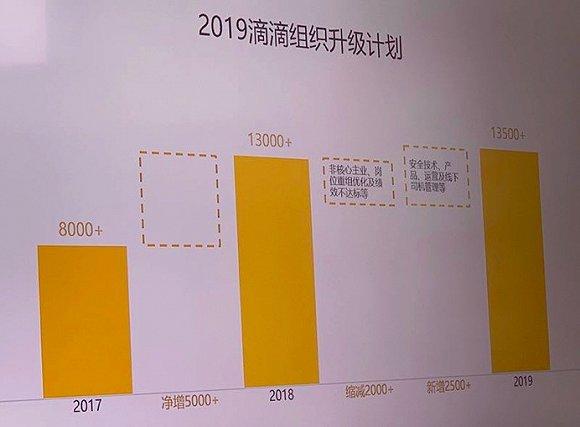 2019滴滴组织升级计划