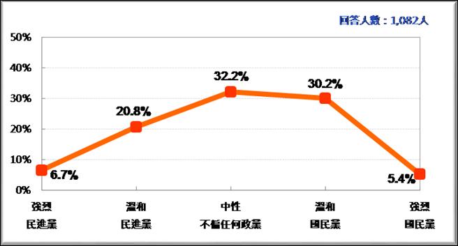 台湾民多政党认同。(图片取自台媒)