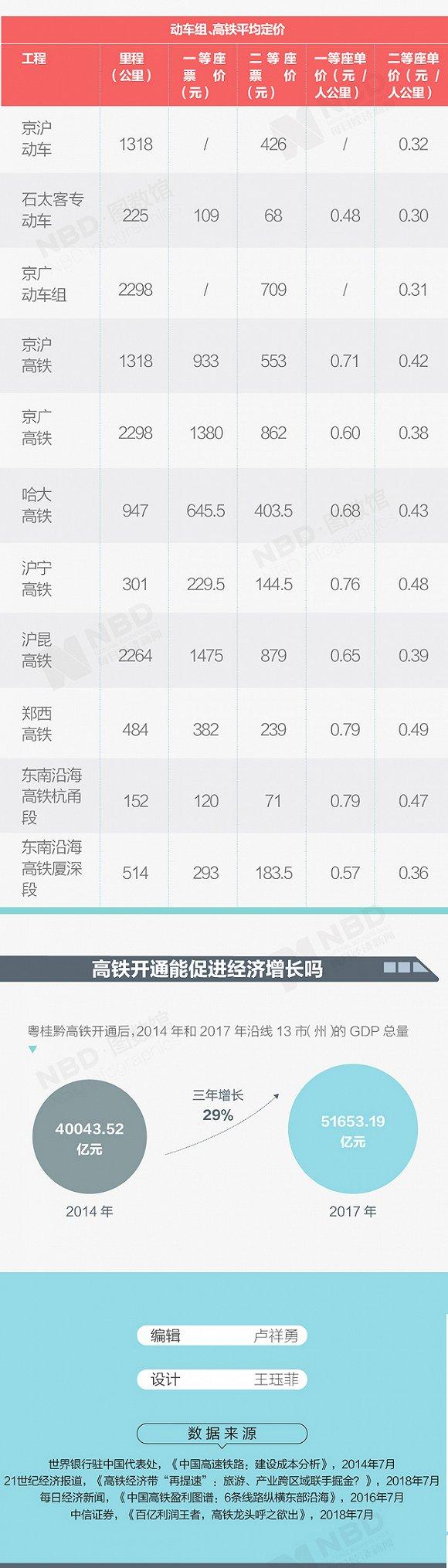 年赚百亿的京沪高铁_平均卖一张票利润有多少?