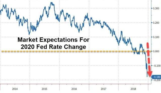 美联储2020年将降息 利率期货交易员加大此类押注