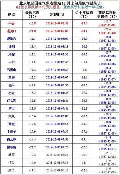北京17个站点最矮气温跌破12月上旬近10年来极值。(图片来源:气象北京公多号)