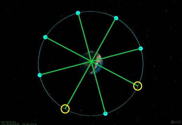 图中黄圈为后续组网星的预留轨位