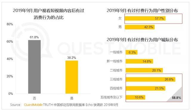 资讯_questmobile报告:uc资讯月活用户3.8亿,短视频电商成为主流消费模式