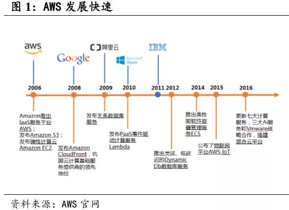 国君:亚马逊(AMZN.US)AWS云计算规模优势显著,未来市场空间广阔
