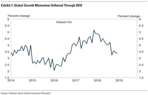 高盛全球现在运动指数(CAI)