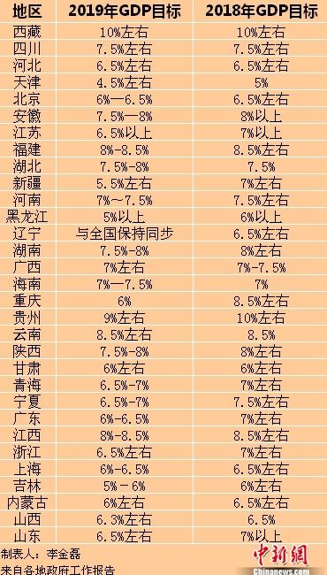 2019年各省区市GDP目标。中新网记者 李金磊 制