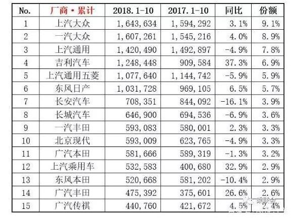 图:乘联会发布的各大厂商前10个月累计销量排走榜