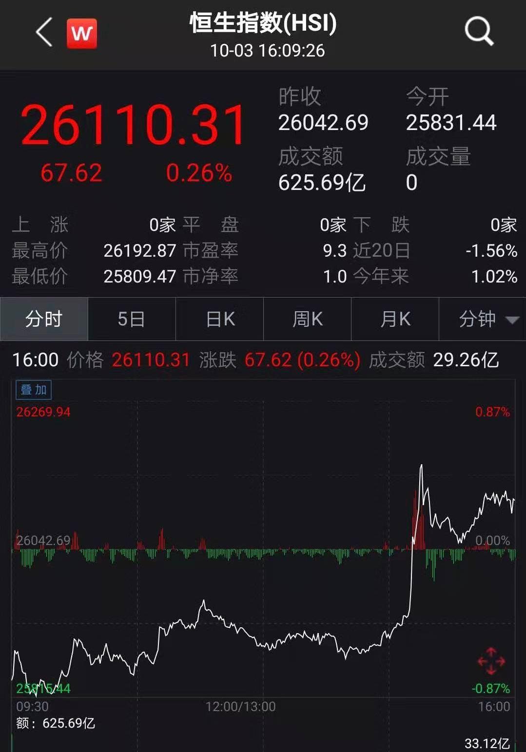 """评论:三大因素带动外资配置""""中国资产""""潮起"""