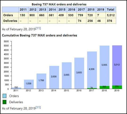 波音公司数据显示,截至2019年2月28日,737 MAX系列订单达到5012架,已交付376架